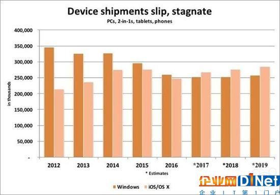 今年苹果设备出货量或可赶超微软Windows