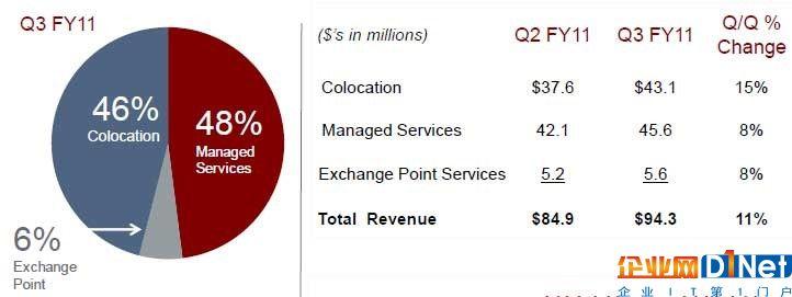 Terremark的收入细分再看一眼,23%来自于联邦政府。政府一向是IT采购市场的冤大头,不光天朝上国,各国皆是如此,美国也不例外。当时奥巴马的全民医保系统建设正是如火如荼。如果能借力Terremark的基础获得政府数据中心的生意自然也是美事一桩。所以当时Verizon收购Terremark也不能完全说没有眼光。