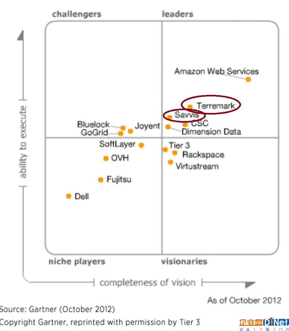 到了2013年,Verizon Terrmark和Savvis已经掉入challengers区域,和AWS的差距开始拉大。引人注目的是,头一年榜上无踪的Microsoft和IBM开始出现,打破了之前IT厂商以硬件和存储公司为主的局面(DELL, 富士通,HP之类)。2013年是云计算技术逐渐成熟的转折年,不论PaaS还是SaaS,都成为了IT行业的主流之一。从中小企业到大型企业,在构建业务系统时逐渐把云计算作为选项之一。
