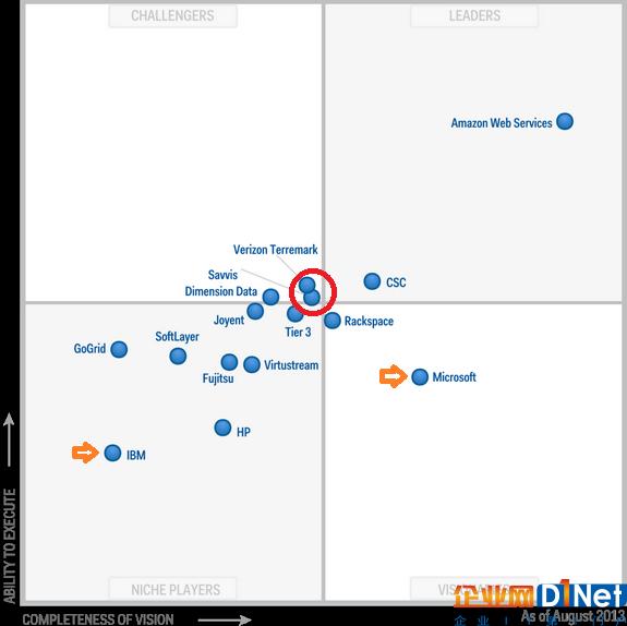 2014年延续了2013年的变化。随着Microsoft Azure产品的成熟以及office 365的大获成功,Microsoft一举跃升进入leader区域,成为紧随Amazon的云计算数据中心第二厂商。IBM收购了Softlayer之后也完成了核心产品蓝图的重构,位置开始前移。Google第一次出现在Magic Quadrant。Verizon Terremark和CenturyLink(Savvis)虽然还是在第二阵列的前沿,但是好日子已经不多了。为啥,因为Google开始发力了。2014年3月,Google大幅调低了Google Compute Engine service的价格,调整幅度约为1/3。一天以后,Amazon的AWS cloud storage service-S3 价格下调51%,云服务价格整体下调36%-65%。云服务IaaS的价格战正式开打,电信运营商在云计算数据中心运营方面的成本劣势逐渐体现出来。