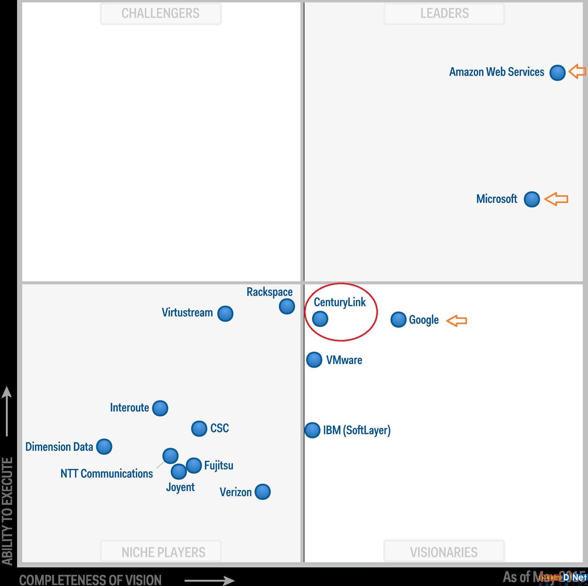 这是2016年8月发布的最新Magic Quadrant,由于Verizon关闭了Verizon Public Cloud和Reserved Public Cloud services(仍然保留了Verizon Private Cloud/VPC和Verizon Cloud Storage services),所以2016年的评估报告已经找不到Verizon Terrmark了。