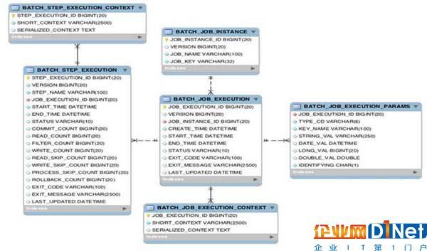 一篇文章全面解析大数据批处理框架spring batch