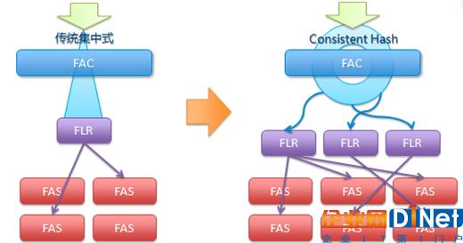 分布式海量云存储平台的技术创新及应用