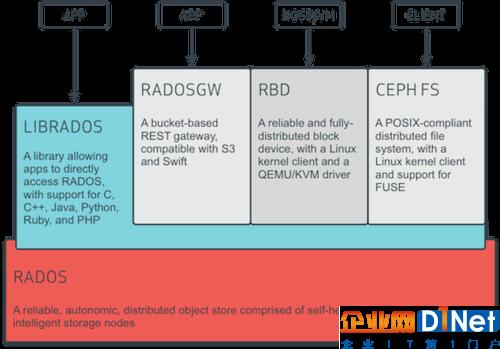 Ceph架构图