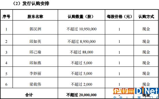 英虎网络终止内部定增 将退还1093万认购款