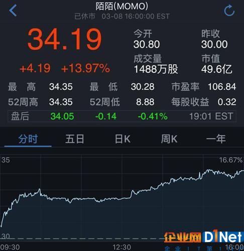 陌陌股价周三又大涨14% 财报后公司市值增加近3成
