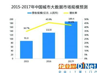 日前,市场研究机构易观智库发布了《中国城市大数据市场专题分析》报告,报告称2016年我国城市大数据市场规模达132.8亿元,同比增长45.9%,到2017年有望增至189.4亿元。
