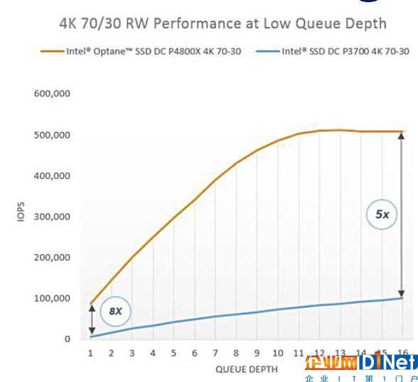英特尔公布Optane SSD:375 GB容量起步,速度表现惊人