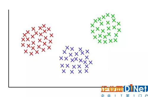 3 个齐整的聚类,K=3