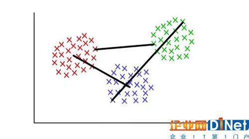 红/蓝:形心连接;红/绿:最小连接;绿/蓝:最大连接