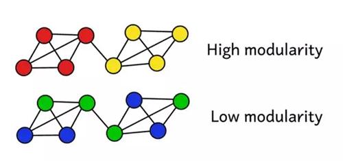 假设我们已经将该网络聚类成了一些团体