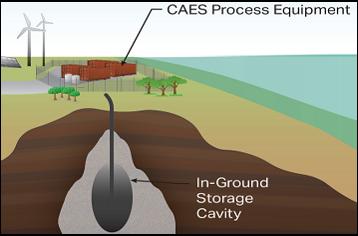 为缓解供电压力,加拿大能源初创公司Hydrostor推出地下压缩空气储能系统