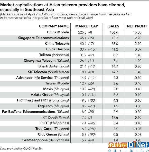 外媒:中移动领跑亚洲电信市场 多亏了4G
