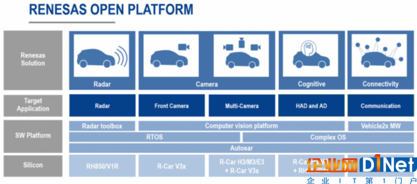 日本芯片商巨头瑞萨电子推出ADAS/自动驾驶平台,野心布局与Mobileye抗衡