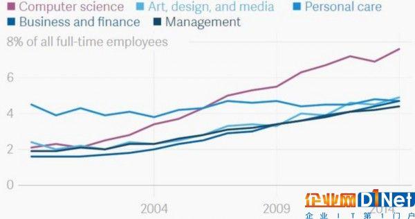 躺着也能挣钱 美国8%程序员在家办公