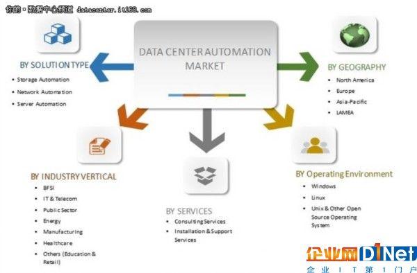 全球数据中心自动化年复合增长率19.6%