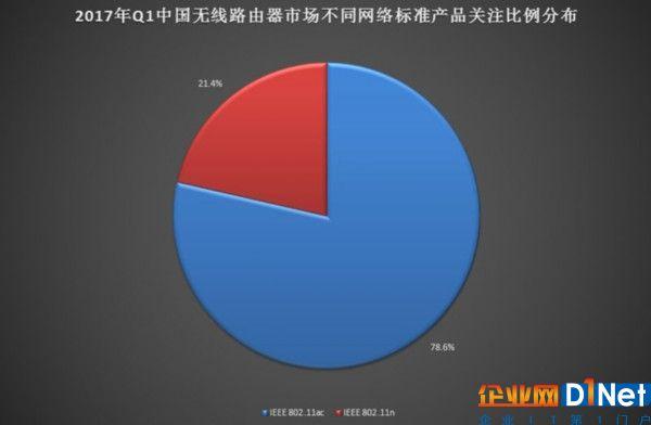 2017年Q1中国无线路由器市场研究报告