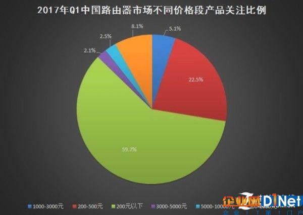 2017年Q1中国基础网络硬件市场研究报告