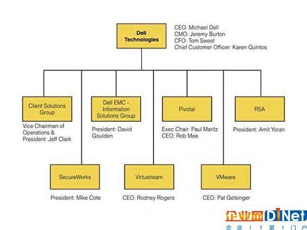 戴尔公司高管组织结构图