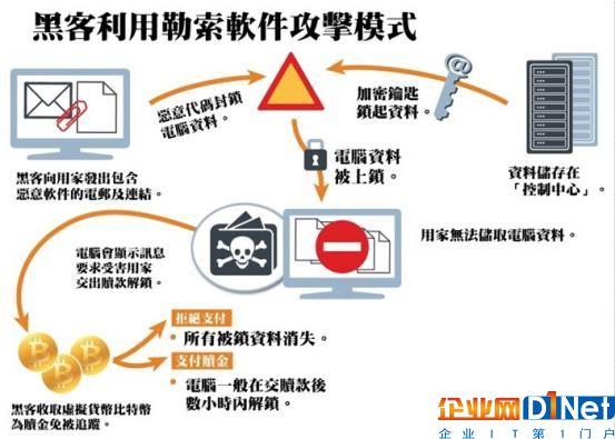 关于WannaCry勒索病毒 你需要知道的8个问题