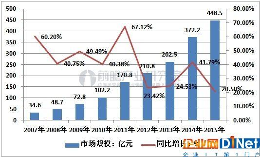 中国IDC市场规模及增长速度