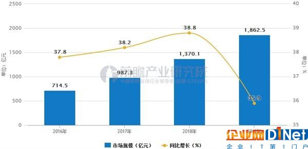 中国IDC市场规模预测