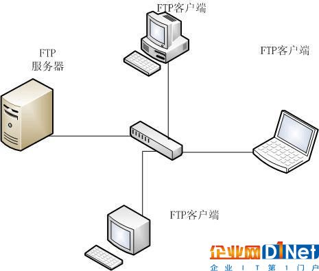 有了对FTP服务的了解之后,FTP服务器又是什么?即用于接收FTP连接请求的计算机、服务器或FTP站点。