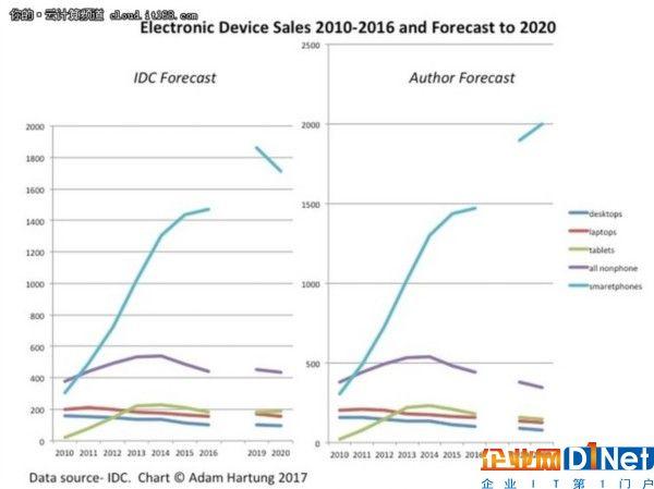云和物联网会让PC、平板电脑无足轻重?