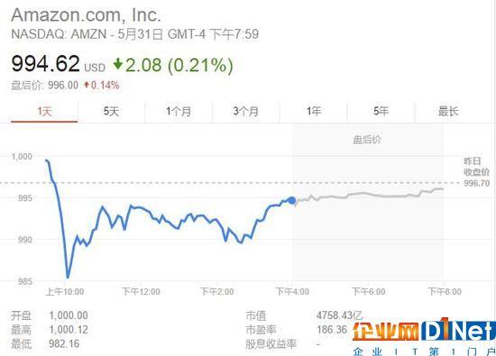 苹果亚马逊Alphabet:谁的市值会先达到万亿美元