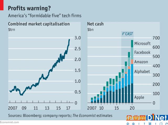五大科技巨头囤积巨额现金