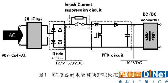 如ict设备采用接近400vdc的电压输入,pfc可以不需要升压电路或者升压
