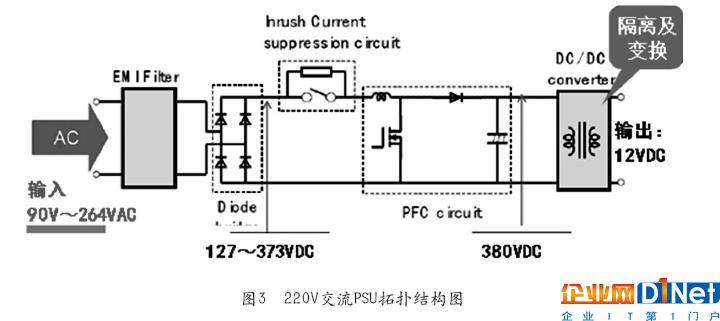 交流220V输入先经过EMI、整流、PFC电路,变换成380V左右的直流,然后再将380V直流经过DC/DC电路变换成12V直流,12V直流通过分压电路获得0.8V、3.3V、5.0V等直流电压提供给ICT设备负载使用。 对于采用220V交流电源模块供电的ICT设备,可以将其交流电源模块替换为336V直流电源模块,完成直流供电升级,336V直流电源模块的电路拓扑结构见图4。