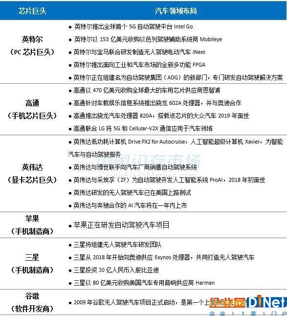 智能汽车带火汽车存储产品 三星/东芝/SK海力士/美光纷纷下手