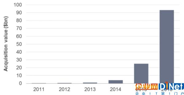 TMT群雄逐鹿loT 2016年收购交易额达930亿美元