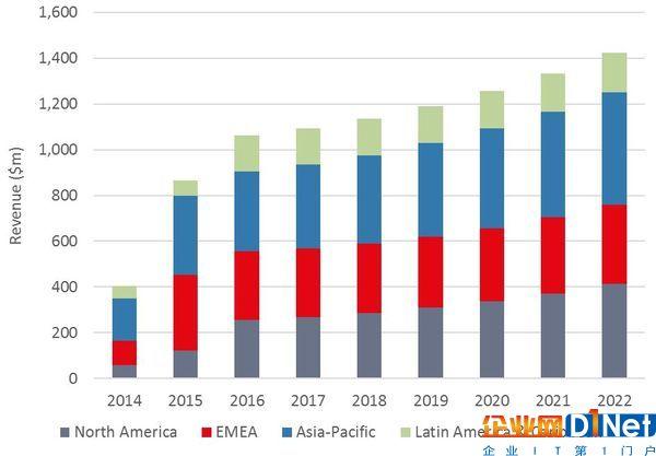 2016年收入3.5亿美元 亚太地区成全球最大海底光缆市场