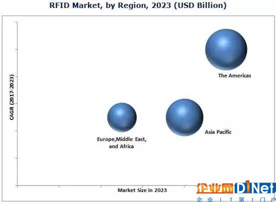 射频识别(RFID)市场报告