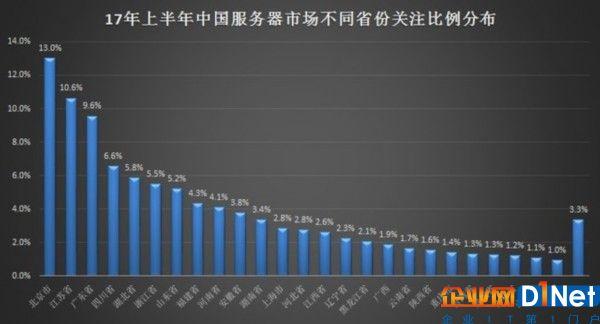 2017年上半年中国服务器市场研究报告