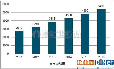 2011-2016 年国内安防行业市场规模(亿元)