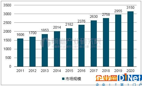 2011-2020 年全球安防行业市场规模(亿美元)