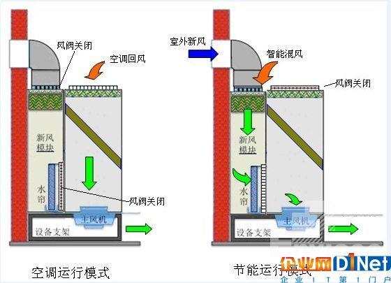 机房空调系统的工作原理及组成