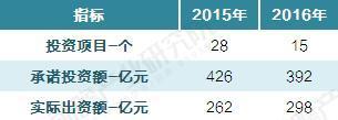 2015-2016年国家集成电路产业投资基金成果汇总