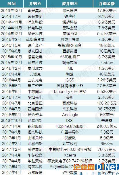 2014-2017年中国半导体重大并购事件汇总