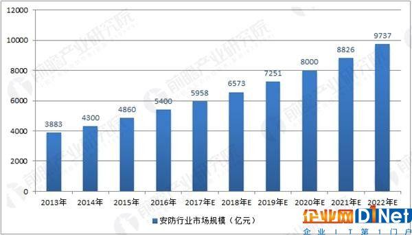 中国安防行业市场规模及预测