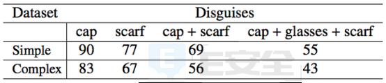 别以为带着头巾、墨镜就安全了?AI系统能认出乔装打扮的你-E安全