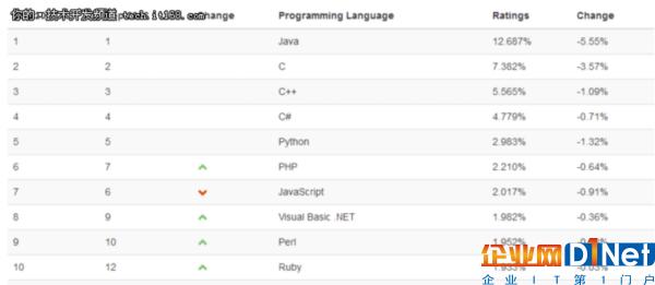 Python干掉Java成泡影,Go才是潜力股?