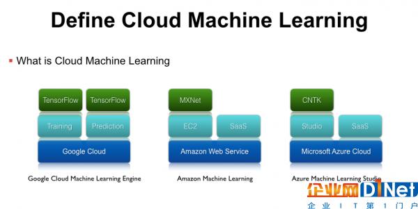 云深度学习平台架构与实践的必经之路1