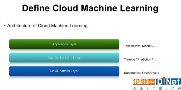 云深度学习平台架构与实践的必经之路3