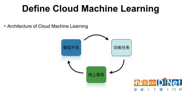 云深度学习平台架构与实践的必经之路4