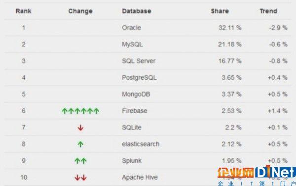 前十数据库:MySQL第二 Oracle面临危机