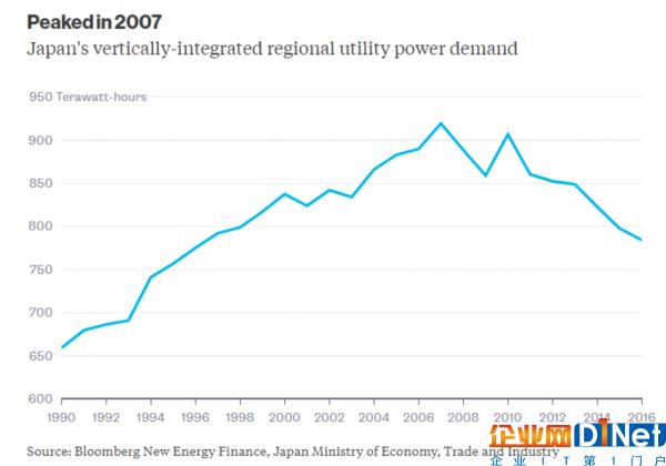 日本电力市场群雄混战 谁会是最后赢家?